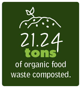 21.24 tons of organic food waste composted.