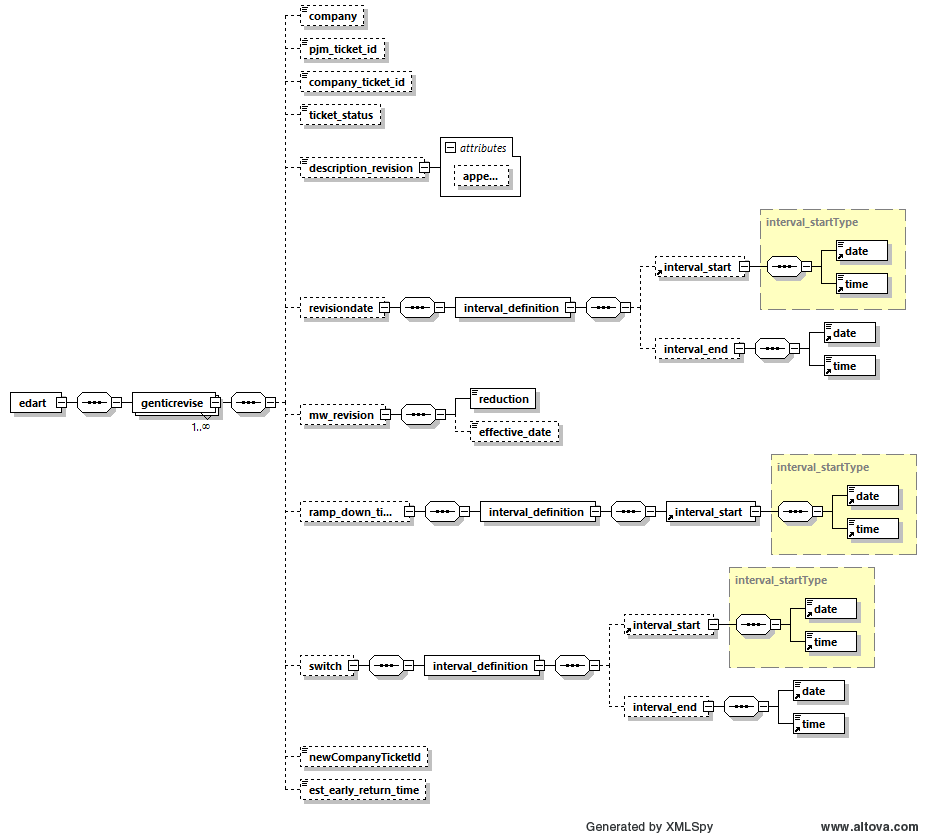 Edart xml documents schema diagram ccuart Gallery