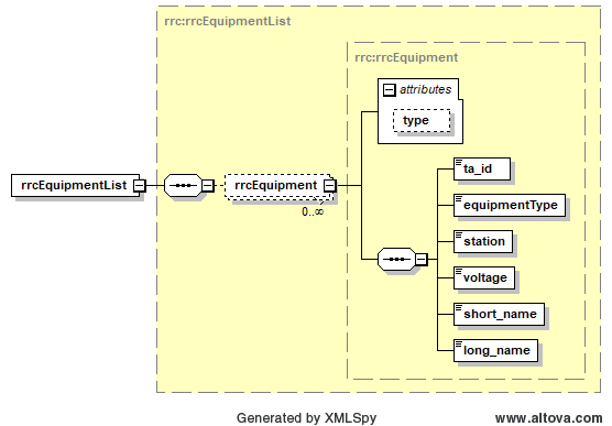 eDART XML Documents