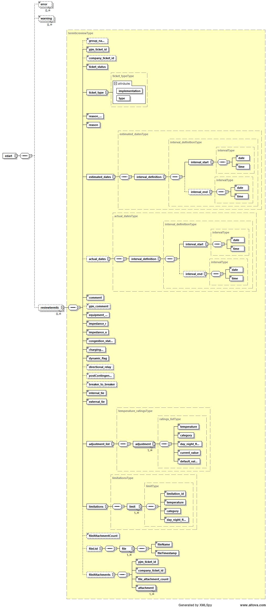 Edart xml documents termreview schema diagram ccuart Images