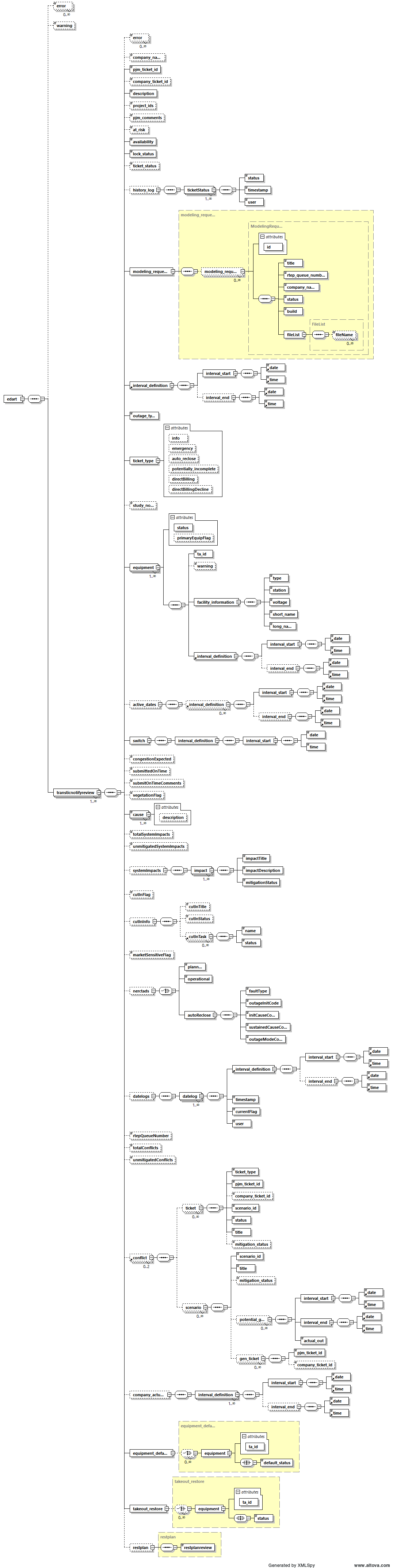 Transticnotifyreviewg schema diagram ccuart Images